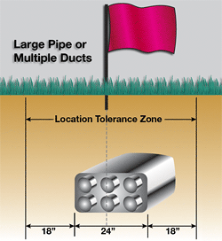 dig tolerance zone for large utilities